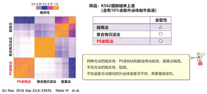 MagCapture™ 外泌体提取试剂盒                  MagCapture™ Exosome Isolation Kit PS